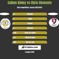 Callum Ainley vs Chris Clements h2h player stats