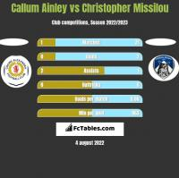 Callum Ainley vs Christopher Missilou h2h player stats