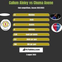Callum Ainley vs Chuma Anene h2h player stats