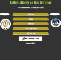 Callum Ainley vs Dan Gardner h2h player stats