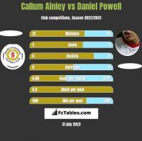 Callum Ainley vs Daniel Powell h2h player stats