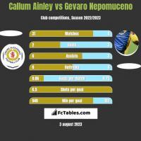 Callum Ainley vs Gevaro Nepomuceno h2h player stats