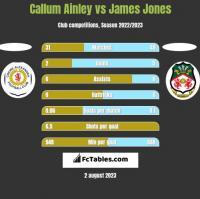 Callum Ainley vs James Jones h2h player stats