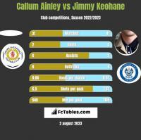 Callum Ainley vs Jimmy Keohane h2h player stats