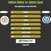 Callum Ainley vs Jimmy Ryan h2h player stats