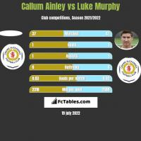 Callum Ainley vs Luke Murphy h2h player stats