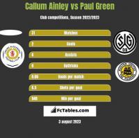 Callum Ainley vs Paul Green h2h player stats