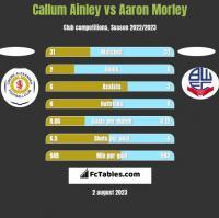 Callum Ainley vs Aaron Morley h2h player stats