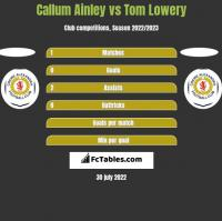 Callum Ainley vs Tom Lowery h2h player stats
