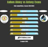 Callum Ainley vs Antony Evans h2h player stats