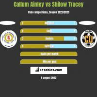 Callum Ainley vs Shilow Tracey h2h player stats
