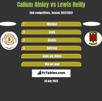 Callum Ainley vs Lewis Reilly h2h player stats