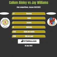 Callum Ainley vs Jay Williams h2h player stats