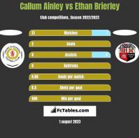 Callum Ainley vs Ethan Brierley h2h player stats