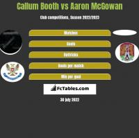 Callum Booth vs Aaron McGowan h2h player stats