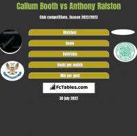 Callum Booth vs Anthony Ralston h2h player stats