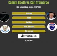 Callum Booth vs Carl Tremarco h2h player stats