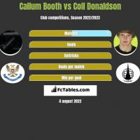 Callum Booth vs Coll Donaldson h2h player stats