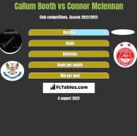 Callum Booth vs Connor Mclennan h2h player stats