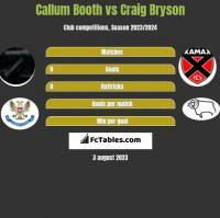 Callum Booth vs Craig Bryson h2h player stats