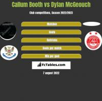 Callum Booth vs Dylan McGeouch h2h player stats