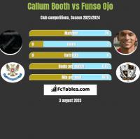 Callum Booth vs Funso Ojo h2h player stats