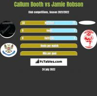 Callum Booth vs Jamie Robson h2h player stats