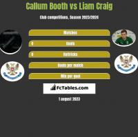 Callum Booth vs Liam Craig h2h player stats