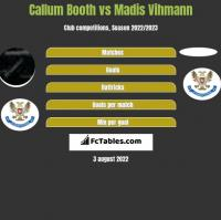 Callum Booth vs Madis Vihmann h2h player stats