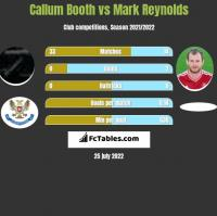 Callum Booth vs Mark Reynolds h2h player stats