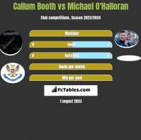 Callum Booth vs Michael O'Halloran h2h player stats