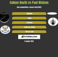 Callum Booth vs Paul Watson h2h player stats