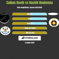 Callum Booth vs Rachid Bouhenna h2h player stats