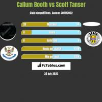 Callum Booth vs Scott Tanser h2h player stats