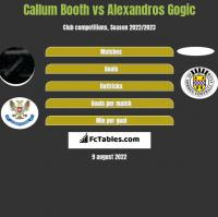 Callum Booth vs Alexandros Gogic h2h player stats