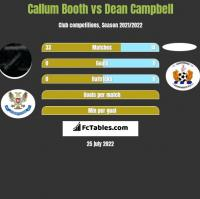 Callum Booth vs Dean Campbell h2h player stats