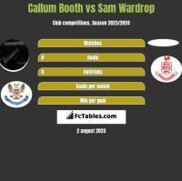 Callum Booth vs Sam Wardrop h2h player stats
