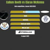 Callum Booth vs Ciaran McKenna h2h player stats