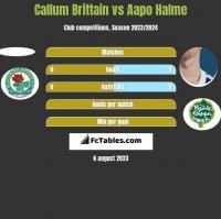 Callum Brittain vs Aapo Halme h2h player stats