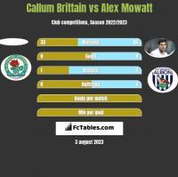 Callum Brittain vs Alex Mowatt h2h player stats
