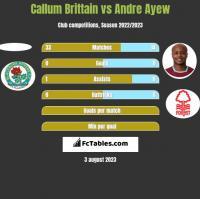 Callum Brittain vs Andre Ayew h2h player stats