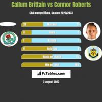 Callum Brittain vs Connor Roberts h2h player stats