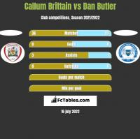 Callum Brittain vs Dan Butler h2h player stats