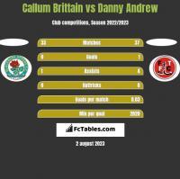 Callum Brittain vs Danny Andrew h2h player stats