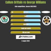 Callum Brittain vs George Williams h2h player stats