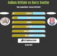 Callum Brittain vs Harry Souttar h2h player stats