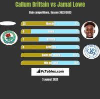 Callum Brittain vs Jamal Lowe h2h player stats