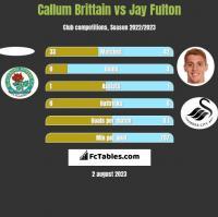 Callum Brittain vs Jay Fulton h2h player stats