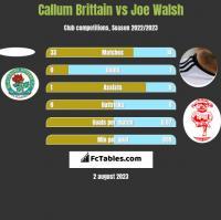 Callum Brittain vs Joe Walsh h2h player stats
