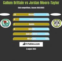 Callum Brittain vs Jordan Moore-Taylor h2h player stats